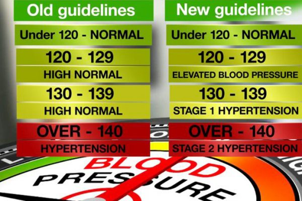 New blood pressure guidelines announced